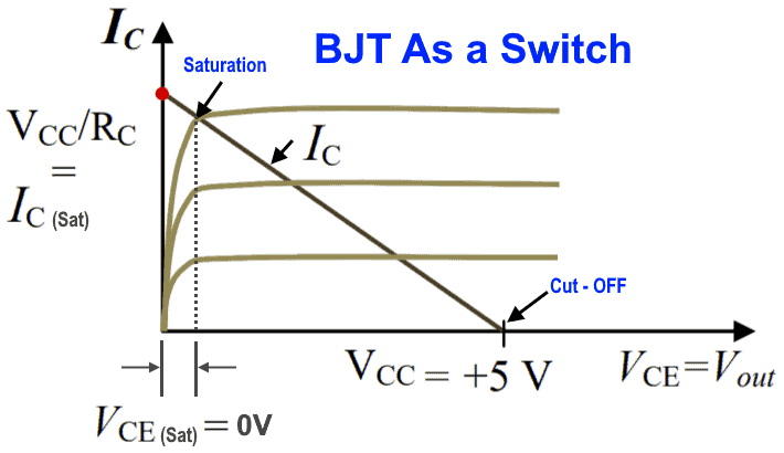 BJT as a Switch