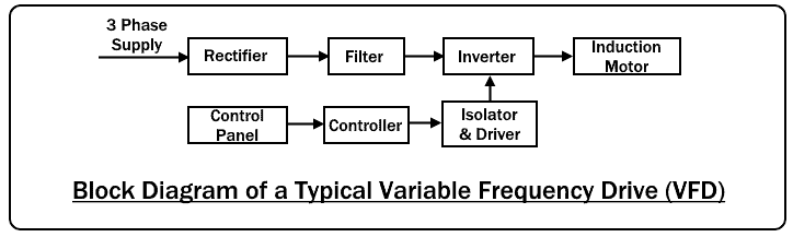 Block Diagram of Variable Frequency Drive