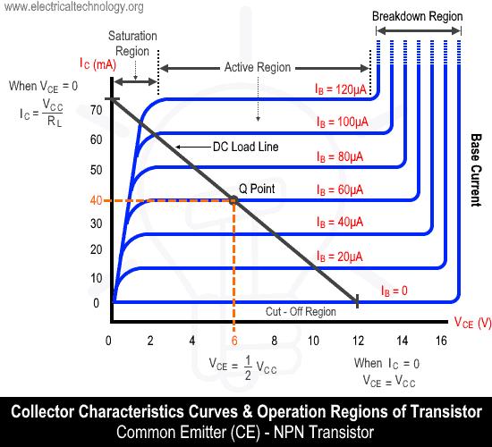 Characteristics Curve & Operation Regions of a Transistor