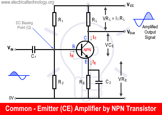 Common - Emitter (CE) Amplifier by NPN Transistor