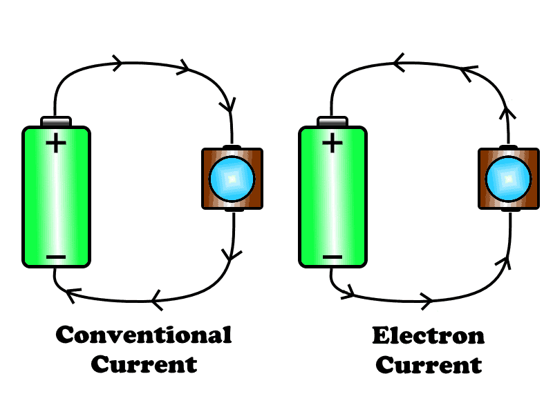 Conventional & Electron Current