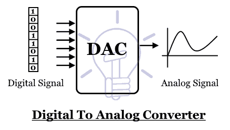 DAC Digital to Analog Converter