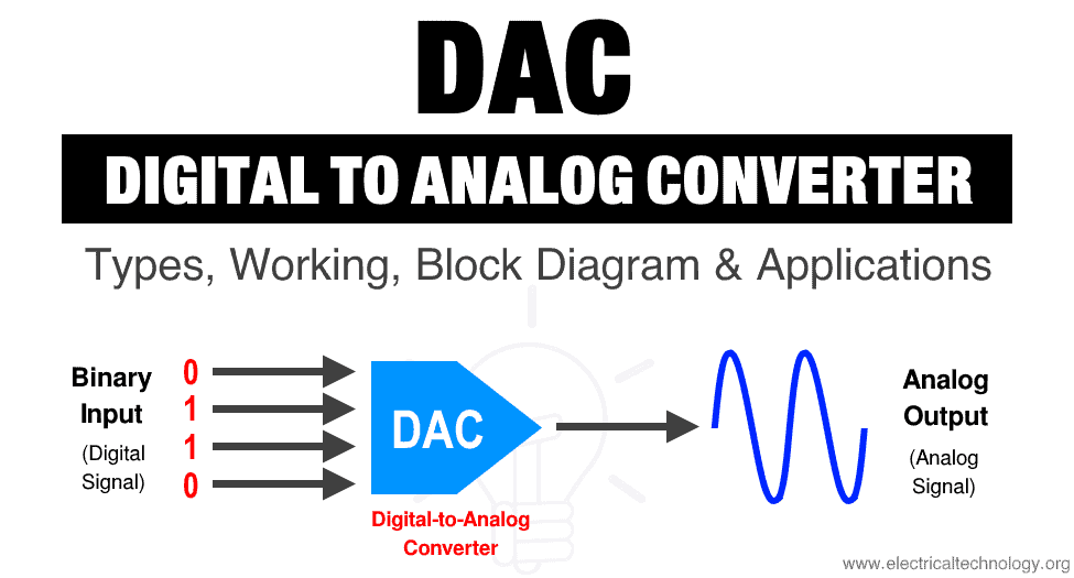 Digital To Analog Converter  Dac