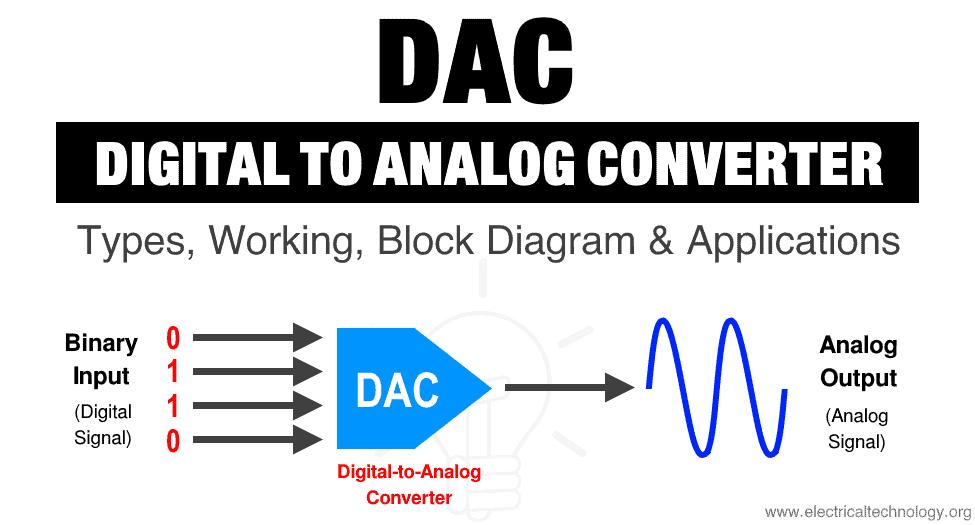 Digital to Analog Converter (DAC) – Types, Working, Block Diagram & Applications
