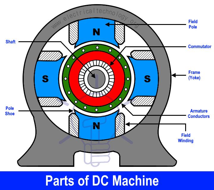 Parts of DC Machine