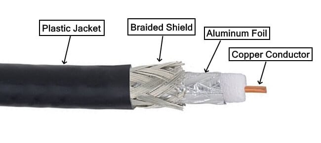 RG6 Coaxial Cable