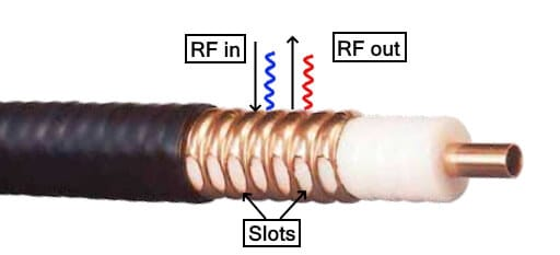 Radiating or Leaky Coaxial Cable