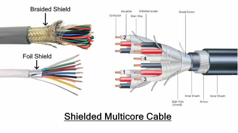 Shielded Multicore cable