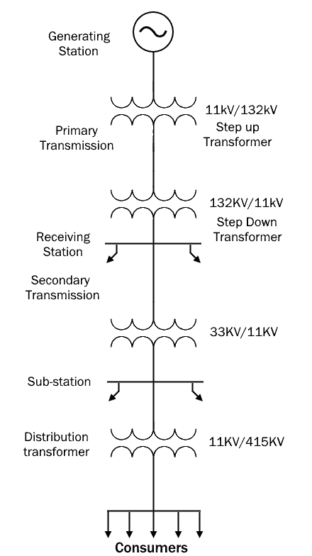 Single line diagram of power transmission