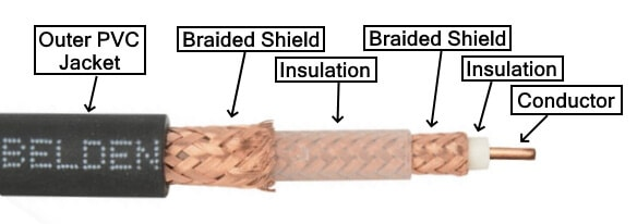 Triaxial or Triax Cable