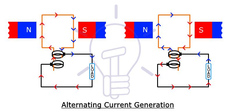 AC Generation
