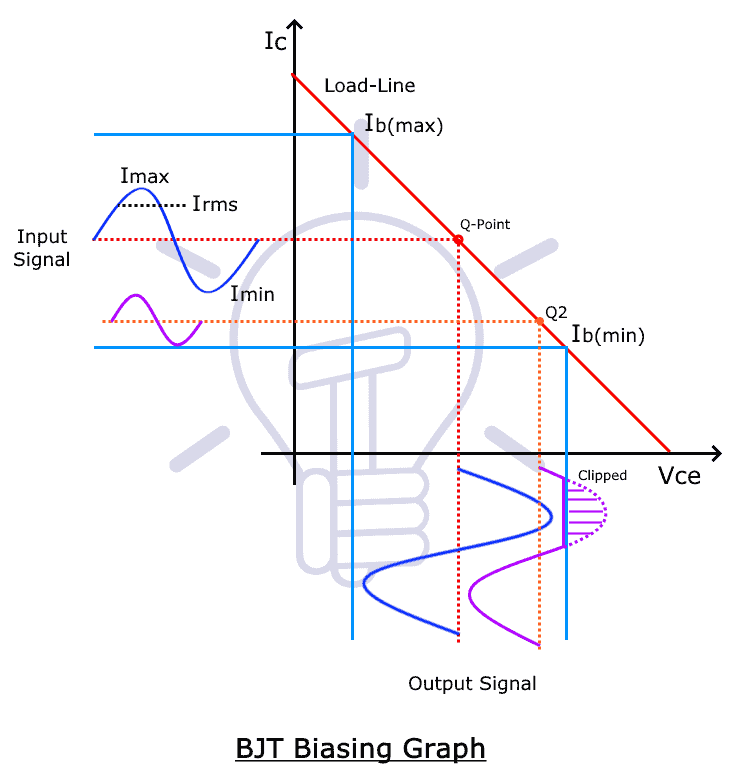BJT Biasing Graph