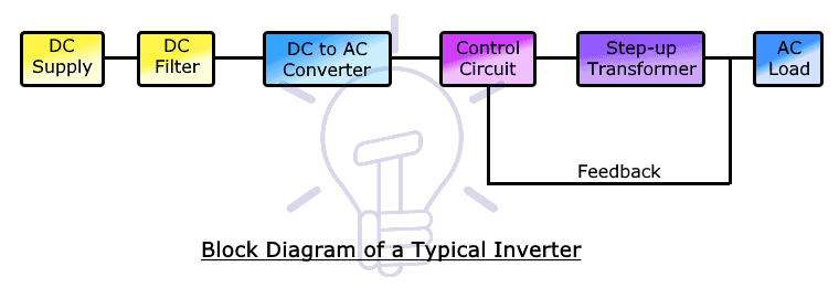 Block Diagram of Inverter