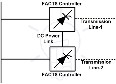 Combined Series-Series Controller