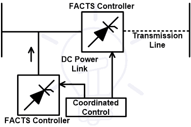 Combined Shunt-Series Controller