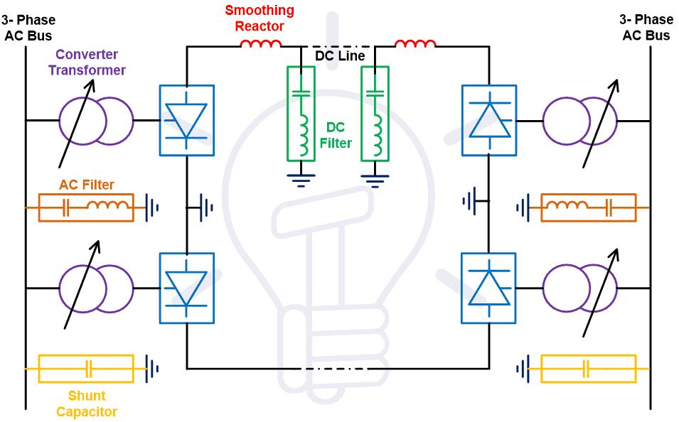 Components of HVDC Transmission Line