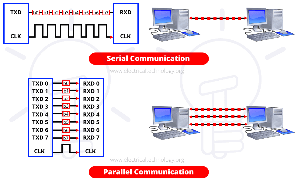 Difference Between Serial & Parallel Communication
