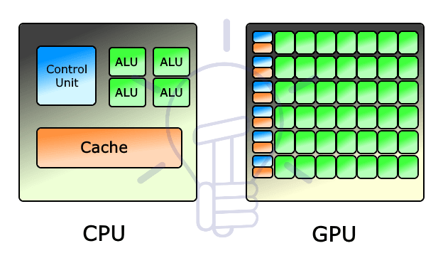 Differences between CPU & GPU