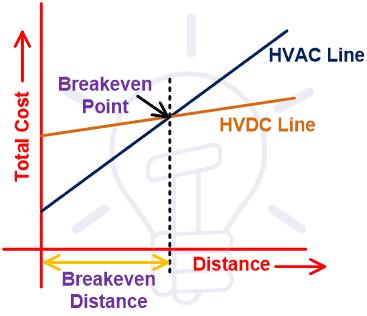 Economic Distance for HVDC Transmission