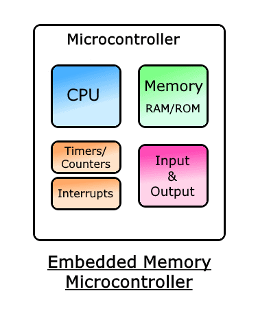 Embedded Memory Microcontroller