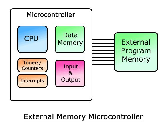 External Memory Microcontroller