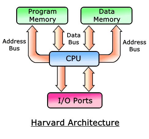 Harvard Architecture based Microcontroller