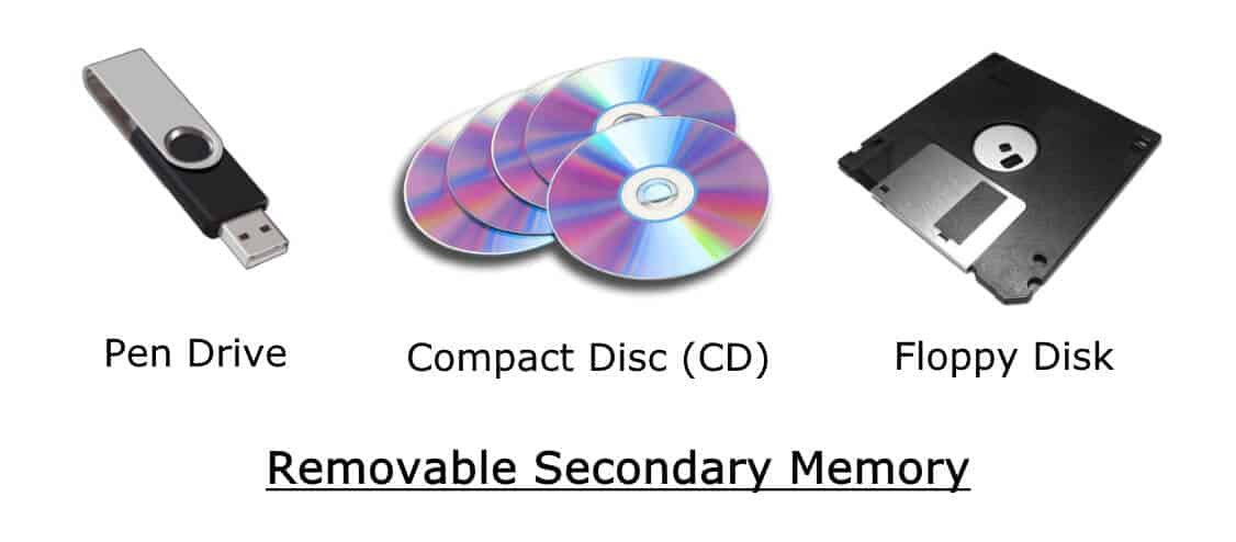 Removable Secondary Memory