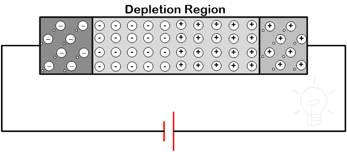 Operation of Diode in Reverse Bias Condition