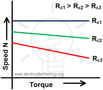 Speed-Torque Characteristic Field Control Method for DC Shunt Motor