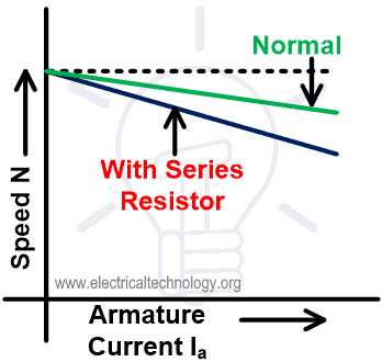 Speed-current Characteristic of Armature Resistance Control Method for DC Shunt Motor