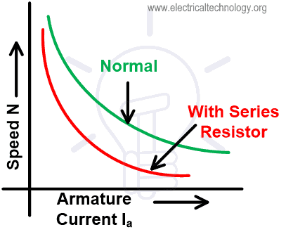 Speed-current Characteristic of Armature control Method for DC series motor
