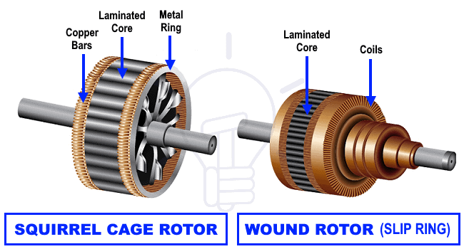 Squirrel Cage Rotor Vs Wound Rotor - Slip Ring for Induction Motor