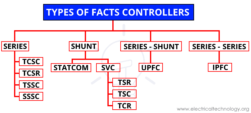 Types of FACTS Controllers & Devices