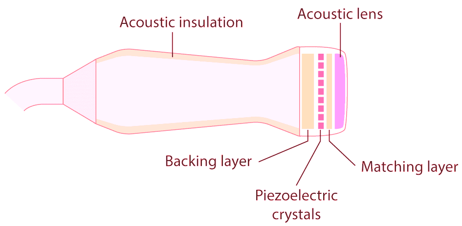 Ultrasound Transducer and Piezoelectric Crystals