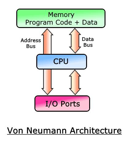 Von Neumann Architecture based Microcontroller