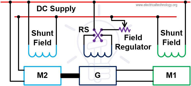 Ward Leonard Method Armature Voltage Control Method for DC Shunt Motor