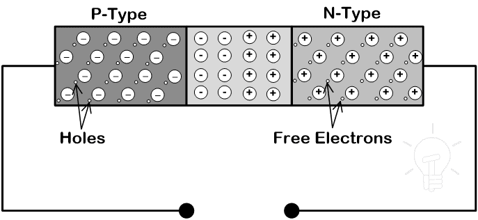 Working of Diode