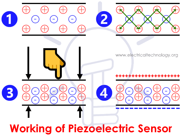 Working of Piezoelectric Sensor