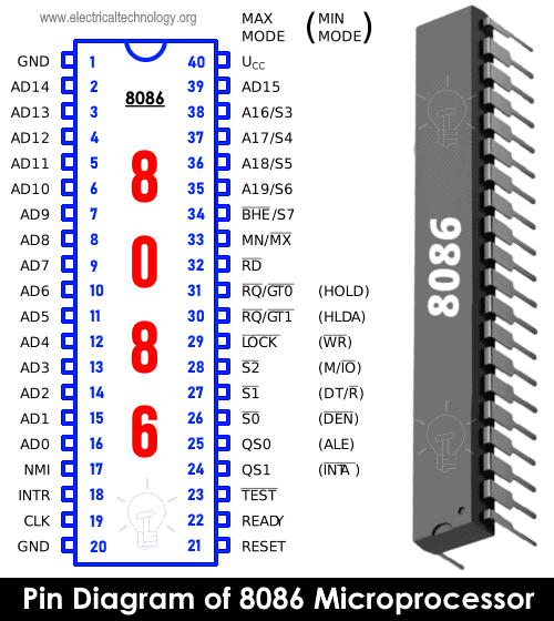 pin diagram of 8086 microprocessor