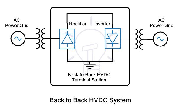 Back to Back HVDC System
