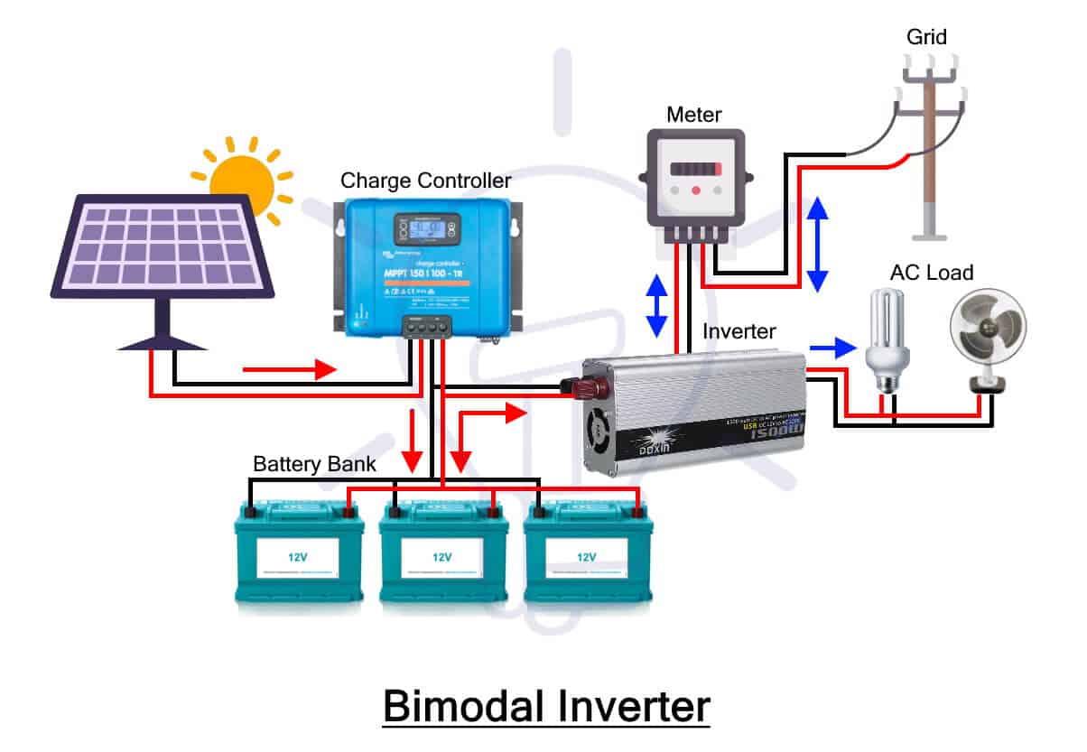 Bimodal Inverter