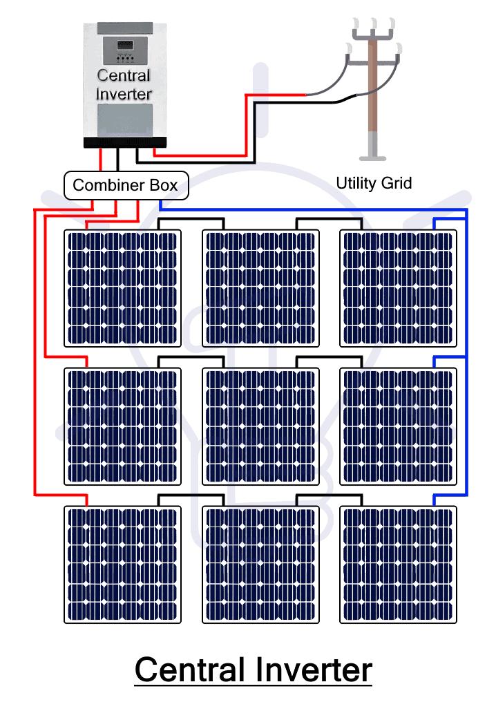Central Inverter