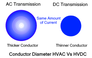 Conductor Diameter HVAC Vs HVDC
