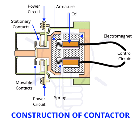 Construction of Contactor