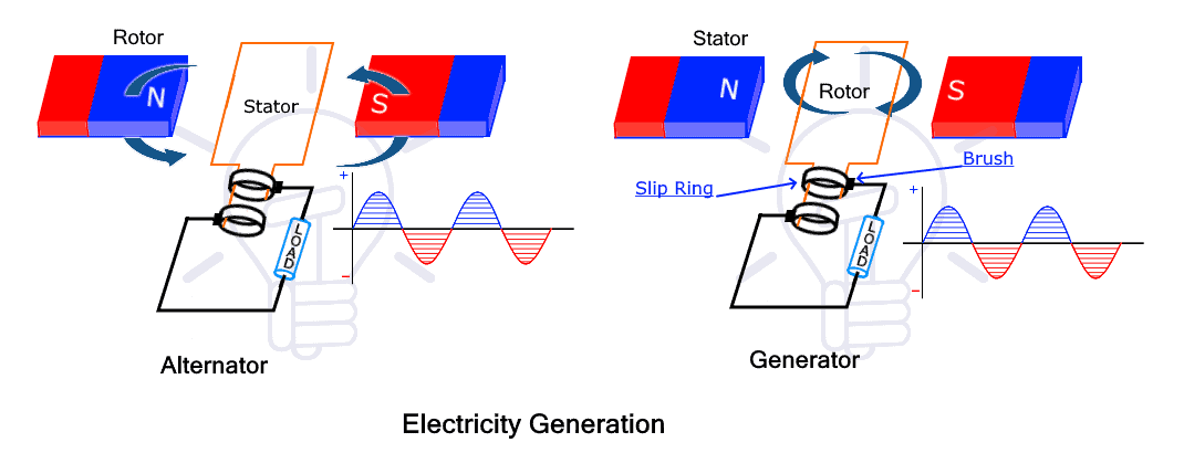 Electricity Generation in Alternator & Generator