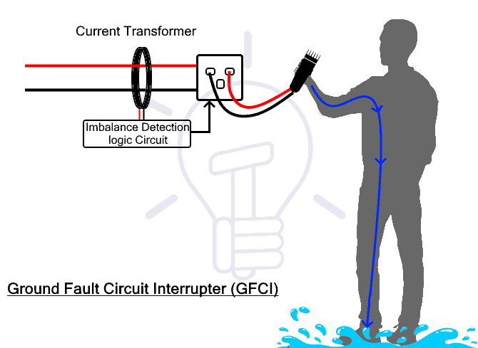 GFCI Ground Fault Circuit Interrupter