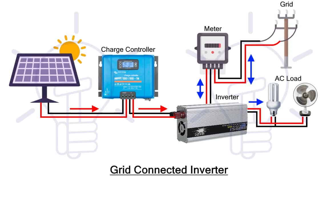 Grid Connected Inverter