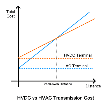 HVDC vs HVAC Transmission Cost