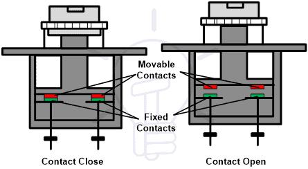 Manual Contactor