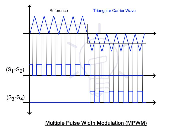 Multiple Pulse Width Modulation (MPWM)